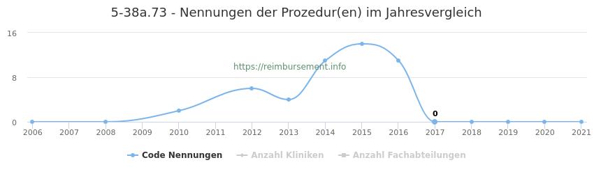 5-38a.73 Nennungen der Prozeduren und Anzahl der einsetzenden Kliniken, Fachabteilungen pro Jahr
