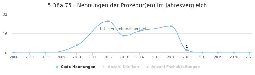 5-38a.75 Nennungen der Prozeduren und Anzahl der einsetzenden Kliniken, Fachabteilungen pro Jahr