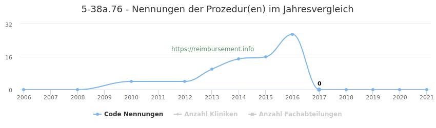 5-38a.76 Nennungen der Prozeduren und Anzahl der einsetzenden Kliniken, Fachabteilungen pro Jahr