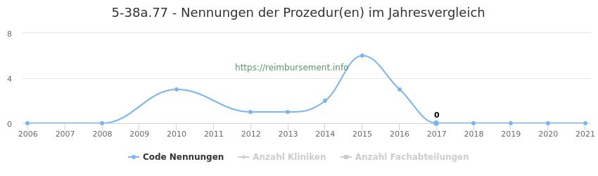 5-38a.77 Nennungen der Prozeduren und Anzahl der einsetzenden Kliniken, Fachabteilungen pro Jahr