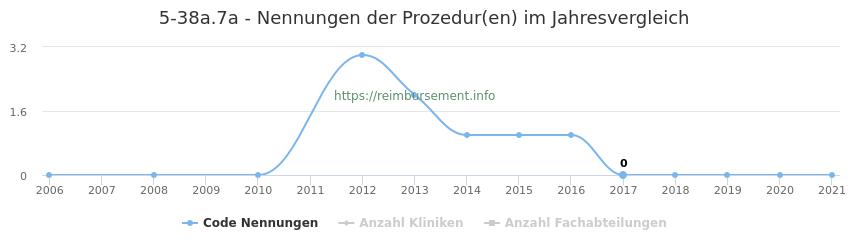 5-38a.7a Nennungen der Prozeduren und Anzahl der einsetzenden Kliniken, Fachabteilungen pro Jahr