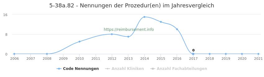 5-38a.82 Nennungen der Prozeduren und Anzahl der einsetzenden Kliniken, Fachabteilungen pro Jahr