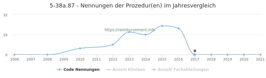 5-38a.87 Nennungen der Prozeduren und Anzahl der einsetzenden Kliniken, Fachabteilungen pro Jahr