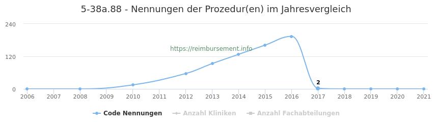 5-38a.88 Nennungen der Prozeduren und Anzahl der einsetzenden Kliniken, Fachabteilungen pro Jahr