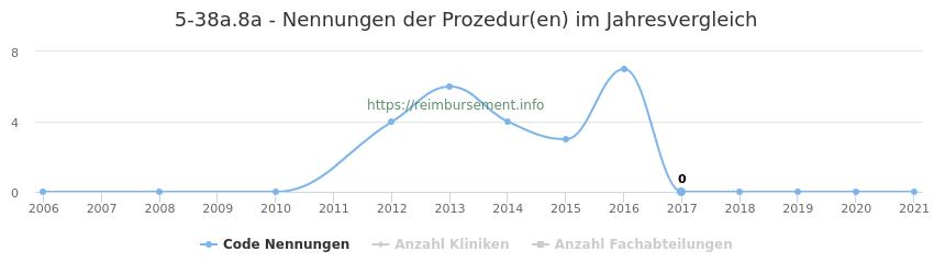 5-38a.8a Nennungen der Prozeduren und Anzahl der einsetzenden Kliniken, Fachabteilungen pro Jahr
