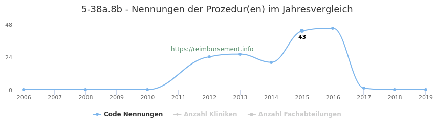 5-38a.8b Nennungen der Prozeduren und Anzahl der einsetzenden Kliniken, Fachabteilungen pro Jahr