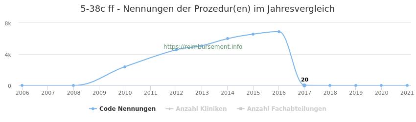 5-38c Nennungen der Prozeduren und Anzahl der einsetzenden Kliniken, Fachabteilungen pro Jahr