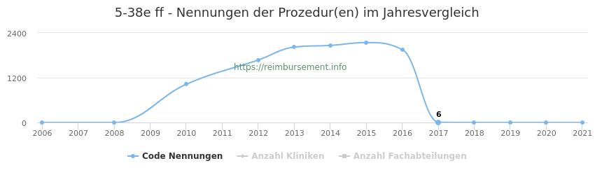 5-38e Nennungen der Prozeduren und Anzahl der einsetzenden Kliniken, Fachabteilungen pro Jahr