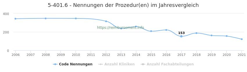 5-401.6 Nennungen der Prozeduren und Anzahl der einsetzenden Kliniken, Fachabteilungen pro Jahr