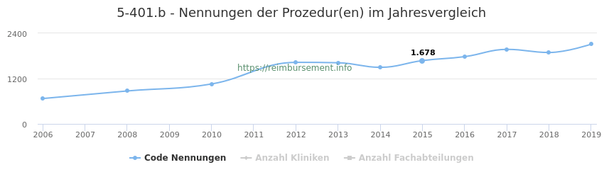 5-401.b Nennungen der Prozeduren und Anzahl der einsetzenden Kliniken, Fachabteilungen pro Jahr
