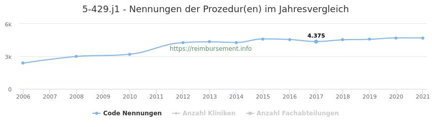 5-429.j1 Nennungen der Prozeduren und Anzahl der einsetzenden Kliniken, Fachabteilungen pro Jahr