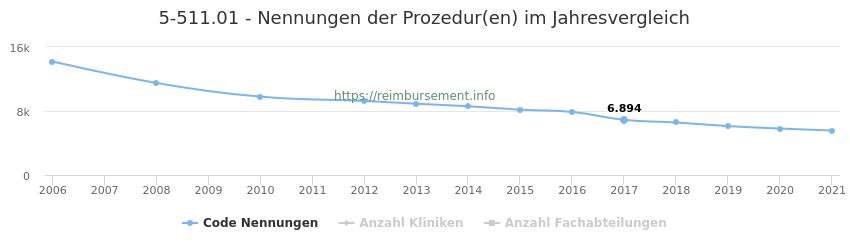 5-511.01 Nennungen der Prozeduren und Anzahl der einsetzenden Kliniken, Fachabteilungen pro Jahr