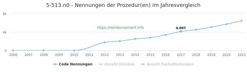 5-513.n0 Nennungen der Prozeduren und Anzahl der einsetzenden Kliniken, Fachabteilungen pro Jahr