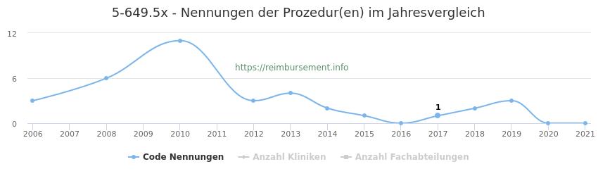 5-649.5x Nennungen der Prozeduren und Anzahl der einsetzenden Kliniken, Fachabteilungen pro Jahr