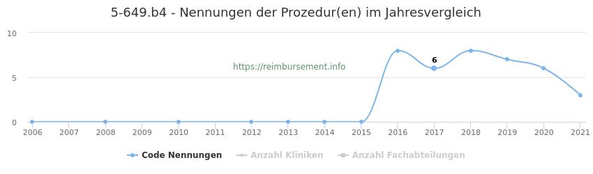 5-649.b4 Nennungen der Prozeduren und Anzahl der einsetzenden Kliniken, Fachabteilungen pro Jahr