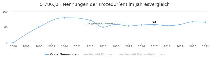 5-786.j0 Nennungen der Prozeduren und Anzahl der einsetzenden Kliniken, Fachabteilungen pro Jahr