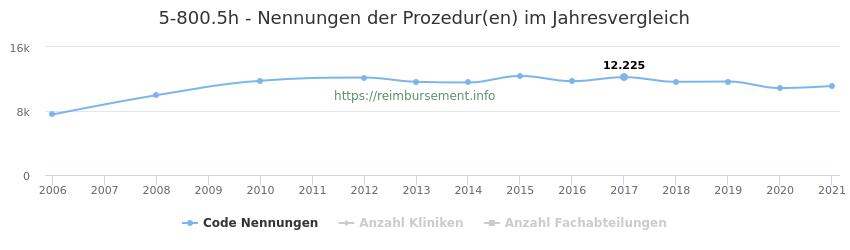 5-800.5h Nennungen der Prozeduren und Anzahl der einsetzenden Kliniken, Fachabteilungen pro Jahr