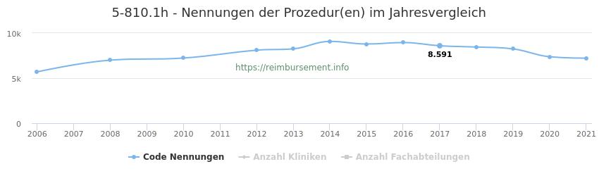 5-810.1h Nennungen der Prozeduren und Anzahl der einsetzenden Kliniken, Fachabteilungen pro Jahr