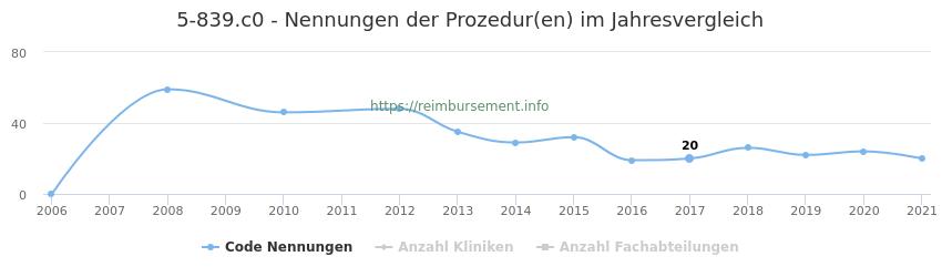 5-839.c0 Nennungen der Prozeduren und Anzahl der einsetzenden Kliniken, Fachabteilungen pro Jahr