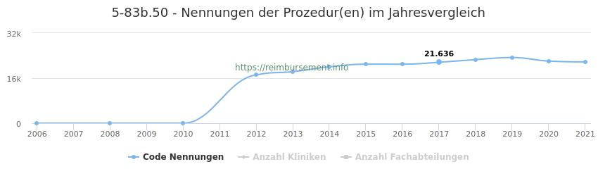 5-83b.50 Nennungen der Prozeduren und Anzahl der einsetzenden Kliniken, Fachabteilungen pro Jahr