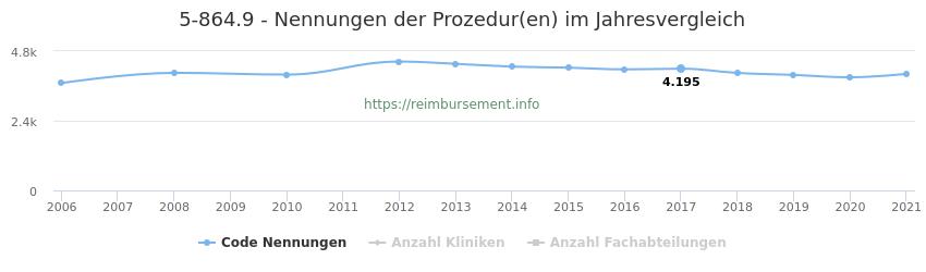 5-864.9 Qualitätsberichts-Nennungen der Prozeduren und Anzahl der einsetzenden Kliniken, Fachabteilungen pro Jahr