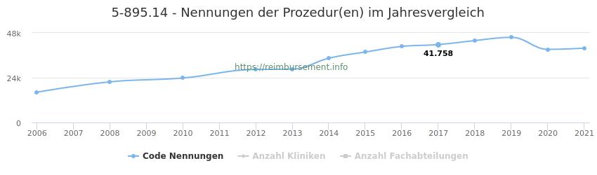 5-895.14 Nennungen der Prozeduren und Anzahl der einsetzenden Kliniken, Fachabteilungen pro Jahr