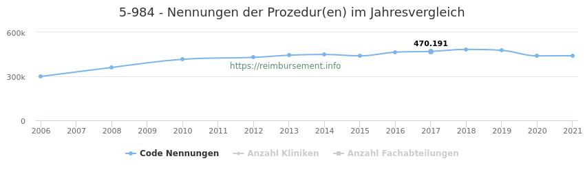 5-984 Nennungen der Prozeduren und Anzahl der einsetzenden Kliniken, Fachabteilungen pro Jahr