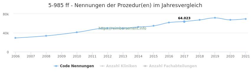 5-985 Nennungen der Prozeduren und Anzahl der einsetzenden Kliniken, Fachabteilungen pro Jahr