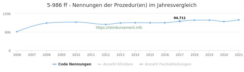 5-986 Nennungen der Prozeduren und Anzahl der einsetzenden Kliniken, Fachabteilungen pro Jahr