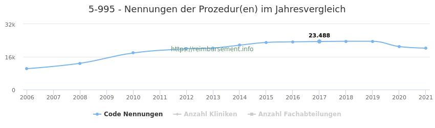 5-995 Nennungen der Prozeduren und Anzahl der einsetzenden Kliniken, Fachabteilungen pro Jahr