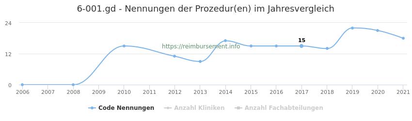 6-001.gd Nennungen der Prozeduren und Anzahl der einsetzenden Kliniken, Fachabteilungen pro Jahr