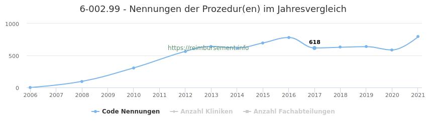 6-002.99 Nennungen der Prozeduren und Anzahl der einsetzenden Kliniken, Fachabteilungen pro Jahr