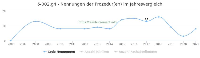 6-002.g4 Nennungen der Prozeduren und Anzahl der einsetzenden Kliniken, Fachabteilungen pro Jahr