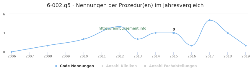 6-002.g5 Nennungen der Prozeduren und Anzahl der einsetzenden Kliniken, Fachabteilungen pro Jahr