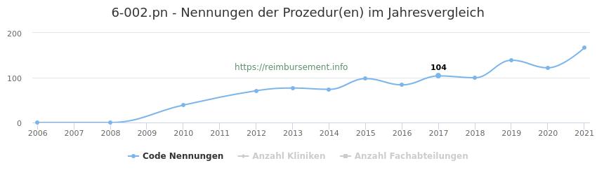 6-002.pn Nennungen der Prozeduren und Anzahl der einsetzenden Kliniken, Fachabteilungen pro Jahr