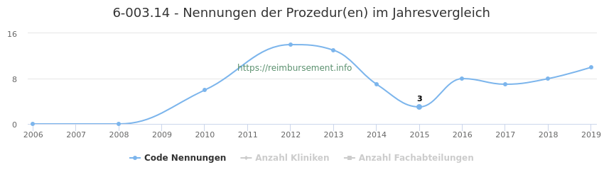 6-003.14 Nennungen der Prozeduren und Anzahl der einsetzenden Kliniken, Fachabteilungen pro Jahr
