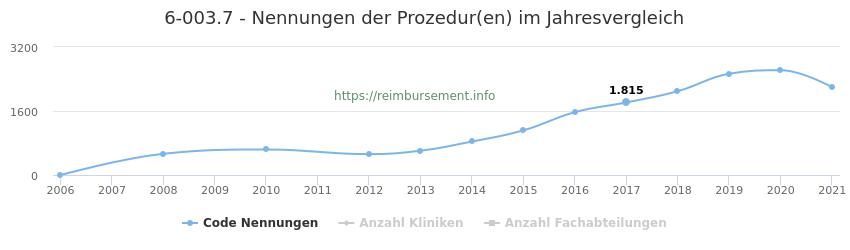 6-003.7 Nennungen der Prozeduren und Anzahl der einsetzenden Kliniken, Fachabteilungen pro Jahr