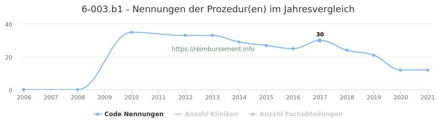 6-003.b1 Nennungen der Prozeduren und Anzahl der einsetzenden Kliniken, Fachabteilungen pro Jahr