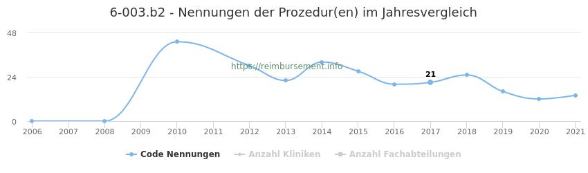 6-003.b2 Nennungen der Prozeduren und Anzahl der einsetzenden Kliniken, Fachabteilungen pro Jahr
