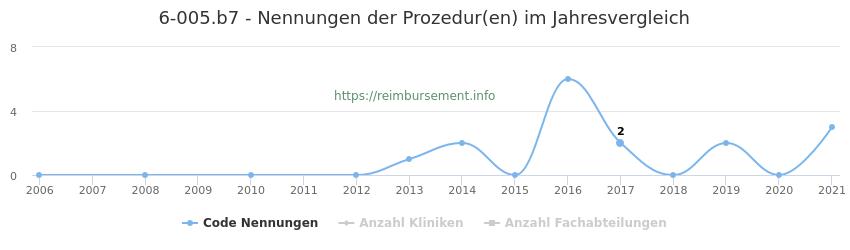 6-005.b7 Nennungen der Prozeduren und Anzahl der einsetzenden Kliniken, Fachabteilungen pro Jahr