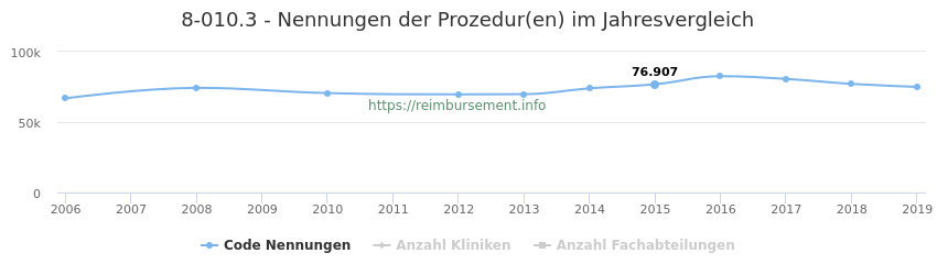 8-010.3 Nennungen der Prozeduren und Anzahl der einsetzenden Kliniken, Fachabteilungen pro Jahr