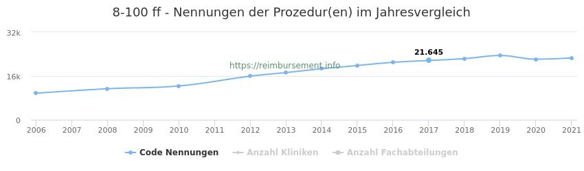 8-100 Nennungen der Prozeduren und Anzahl der einsetzenden Kliniken, Fachabteilungen pro Jahr