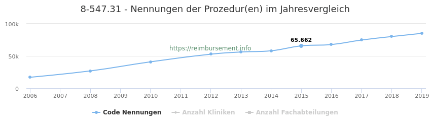8-547.31 Qualitätsberichts-Nennungen der Prozeduren und Anzahl der einsetzenden Kliniken, Fachabteilungen pro Jahr