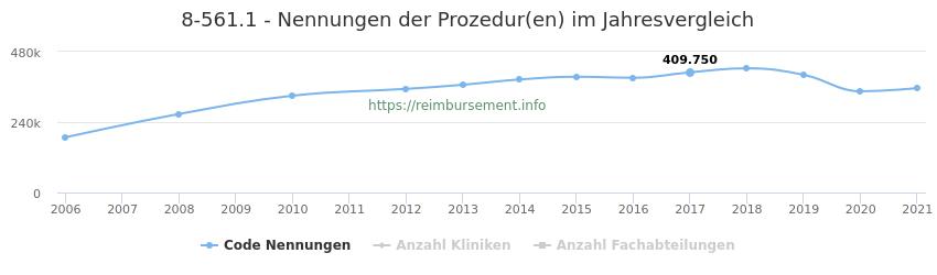 8-561.1 Nennungen der Prozeduren und Anzahl der einsetzenden Kliniken, Fachabteilungen pro Jahr