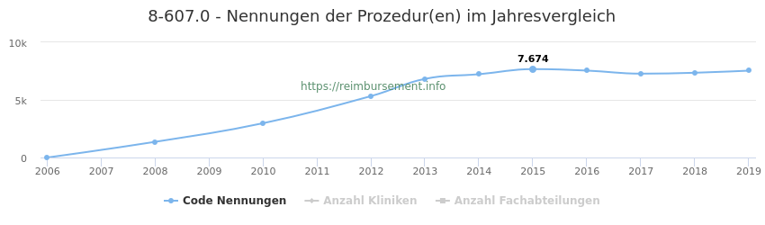 8-607.0 Nennungen der Prozeduren und Anzahl der einsetzenden Kliniken, Fachabteilungen pro Jahr