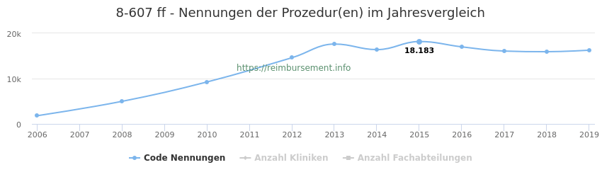 8-607 Nennungen der Prozeduren und Anzahl der einsetzenden Kliniken, Fachabteilungen pro Jahr