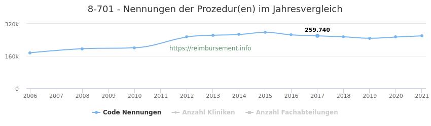 8-701 Nennungen der Prozeduren und Anzahl der einsetzenden Kliniken, Fachabteilungen pro Jahr