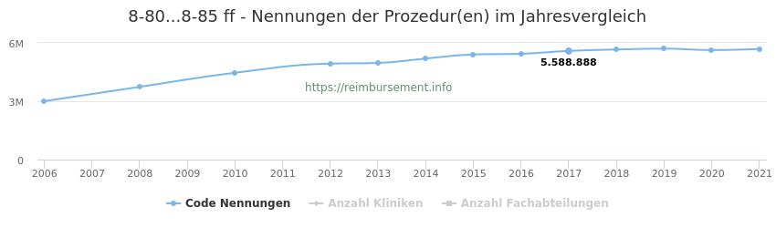 8-80...8-85 Nennungen der Prozeduren und Anzahl der einsetzenden Kliniken, Fachabteilungen pro Jahr