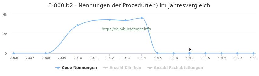8-800.b2 Nennungen der Prozeduren und Anzahl der einsetzenden Kliniken, Fachabteilungen pro Jahr