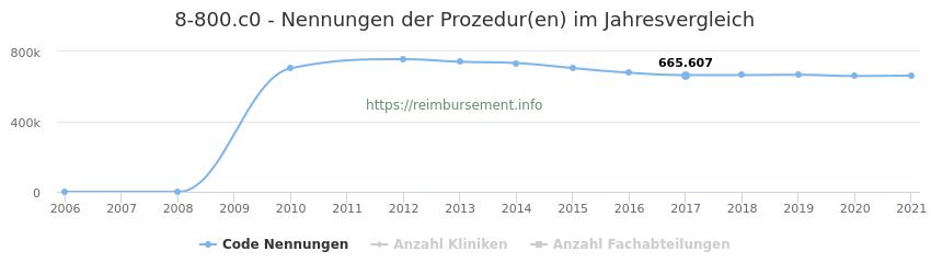 8-800.c0 Qualitätsberichts-Nennungen der Prozeduren und Anzahl der einsetzenden Kliniken, Fachabteilungen pro Jahr
